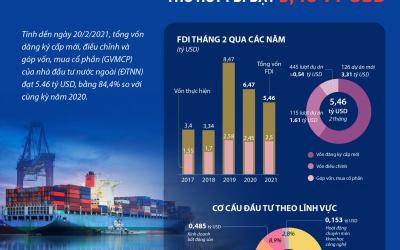 2 tháng đầu năm 2021, thu hút FDI đạt 5,46 tỷ USD