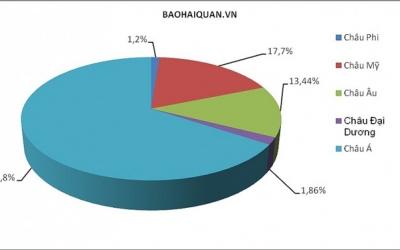 Quý I: Hơn 74 tỷ USD kim ngạch xuất nhập khẩu thuộc doanh nghiệp FDI.