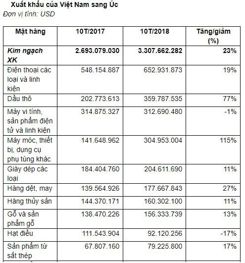 Kim ngạch xuất nhập khẩu Việt Nam - Úc đạt gần 6,4 tỷ USD - Ảnh 1.