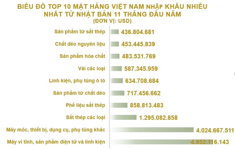 Xuất nhập khẩu Việt Nam và Nhật Bản tháng 11/2020: Xuất khẩu phần lớn hàng dệt, may - Ảnh 5.
